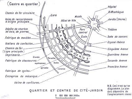 Le concept des cit s jardins utopie urbaine for Jardin anglais definition